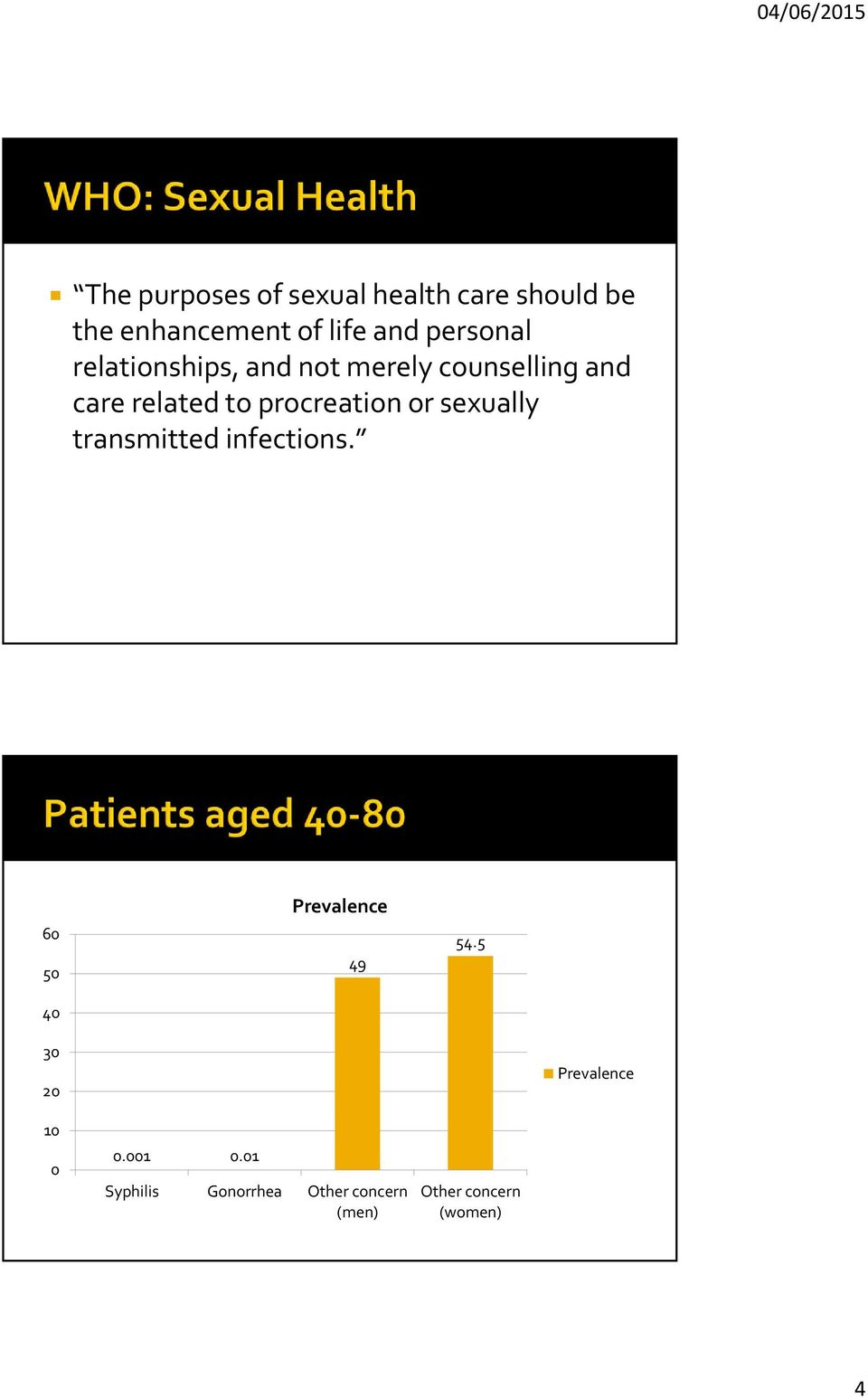 procreation or sexually transmitted infections. 60 50 40 Prevalence 49 54.