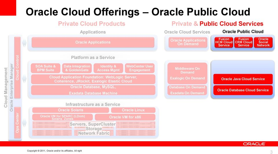 Integration & GoldenGate Identity & Access Mgmt Cloud Application Foundation: WebLogic Server, Coherence, JRockit, Exalogic Elastic Cloud Oracle Database, MySQL, Exadata Database Machine WebCenter