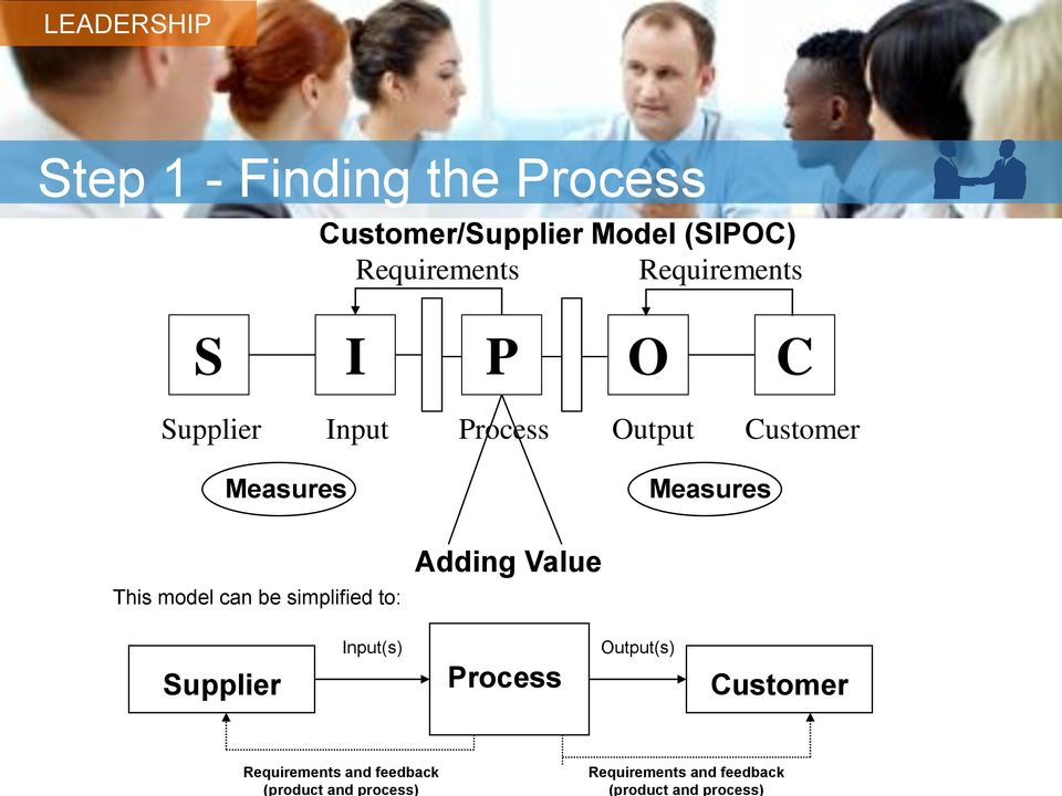 Requirements Requirements S I P O C Supplier Input Process Output Customer Measures