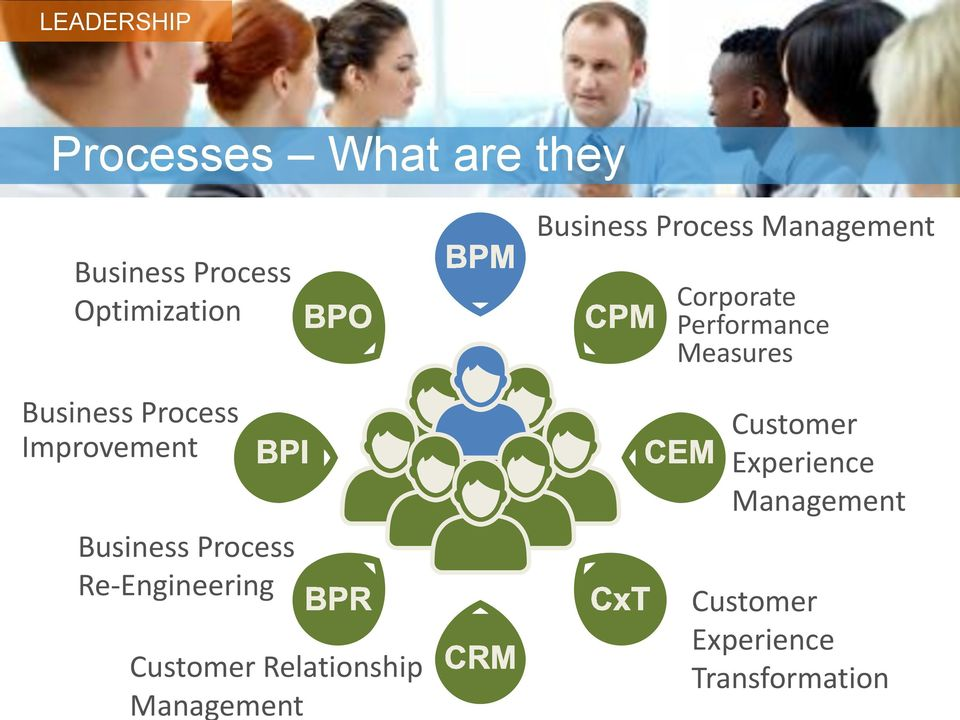 Relationship Management Business Process Management Corporate