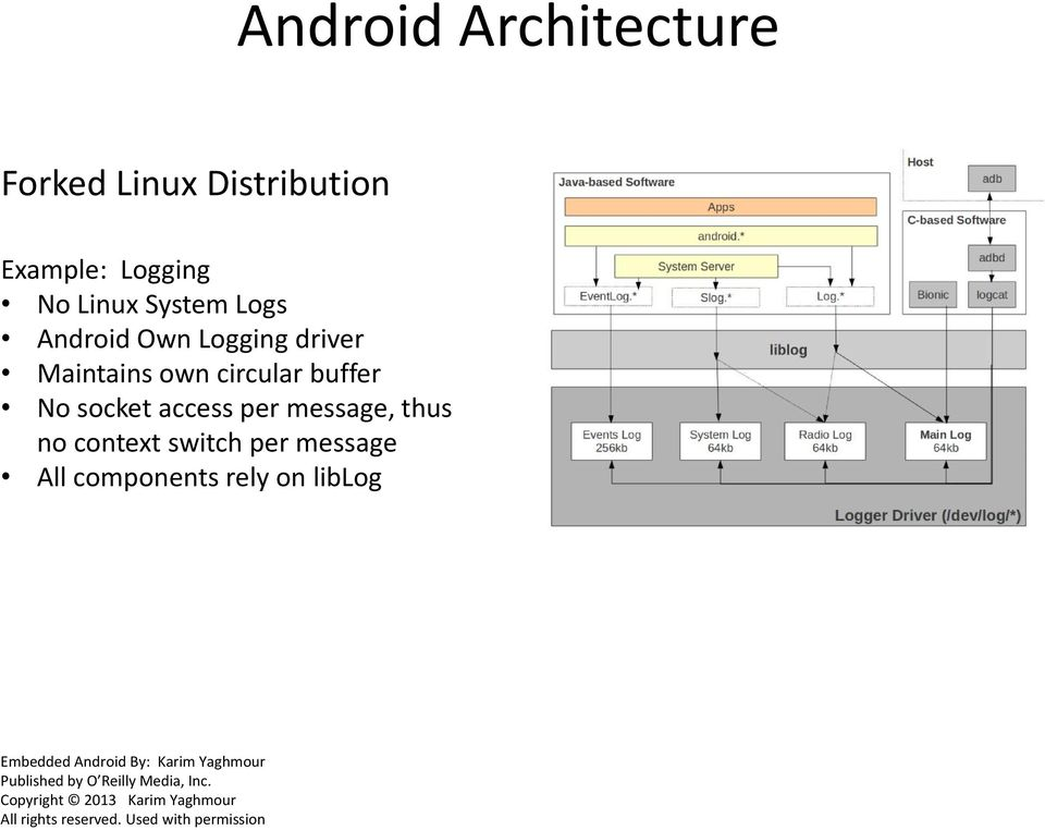 switch per message All components rely on liblog Embedded Android By: Karim Yaghmour Published