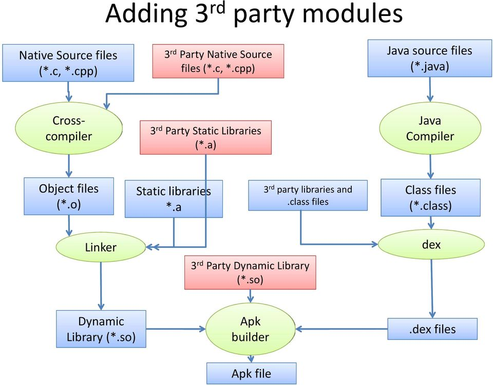 o) Static libraries *.a 3 rd party libraries and.class files Class files (*.
