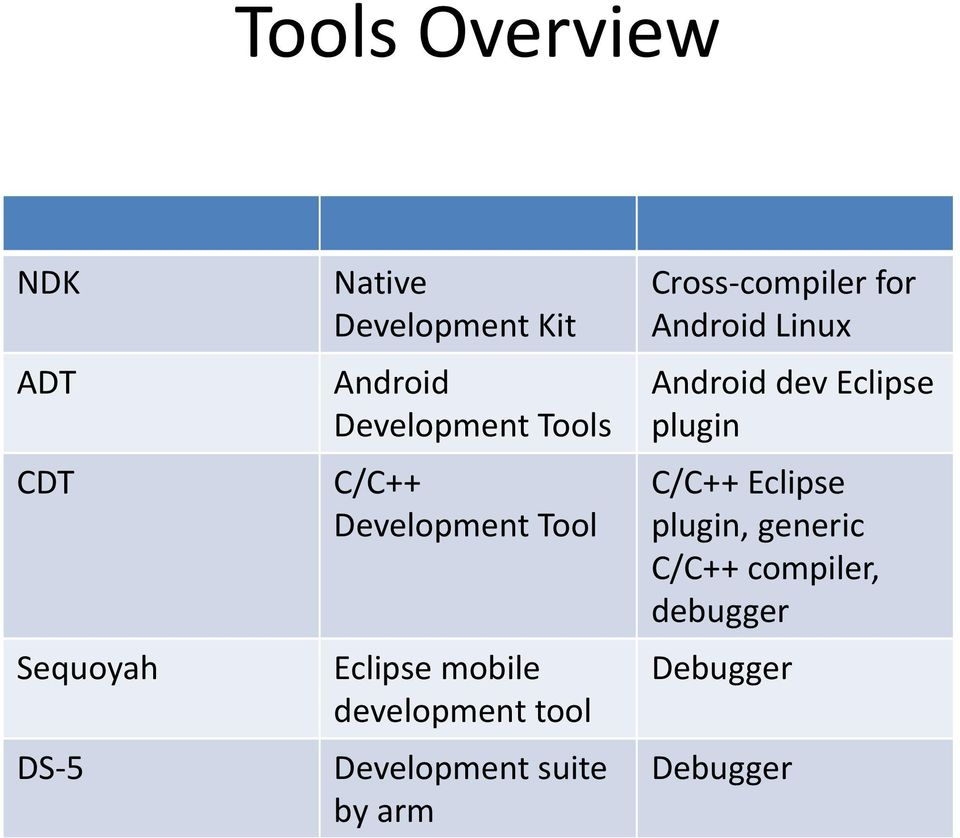 Development suite by arm Cross-compiler for Android Linux Android dev