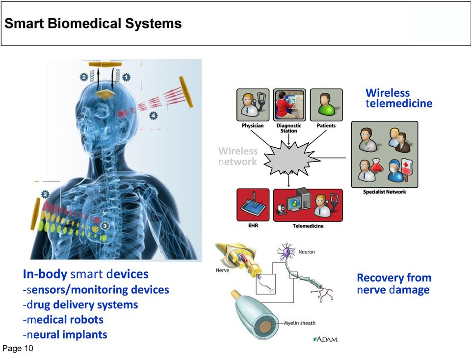 -sensors/monitoring devices -drug delivery systems