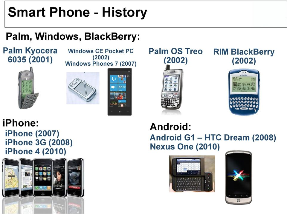 RIM BlackBerry (2002) iphone: iphone (2007) iphone 3G (2008) iphone 4