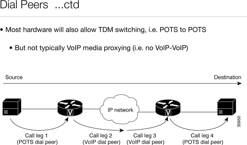 Other scenarios are possible, of course ones where the call destination is an IP phone and the call never leaves the IP network. Dial Peers.