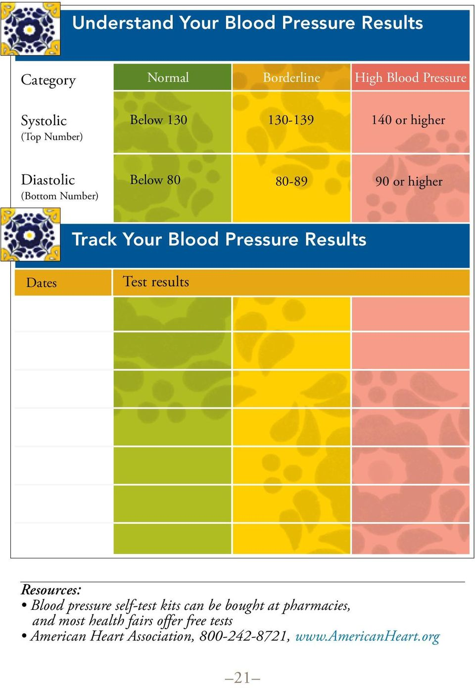 Blood Pressure Results Dates Test results Resources: Blood pressure self-test kits can be bought at