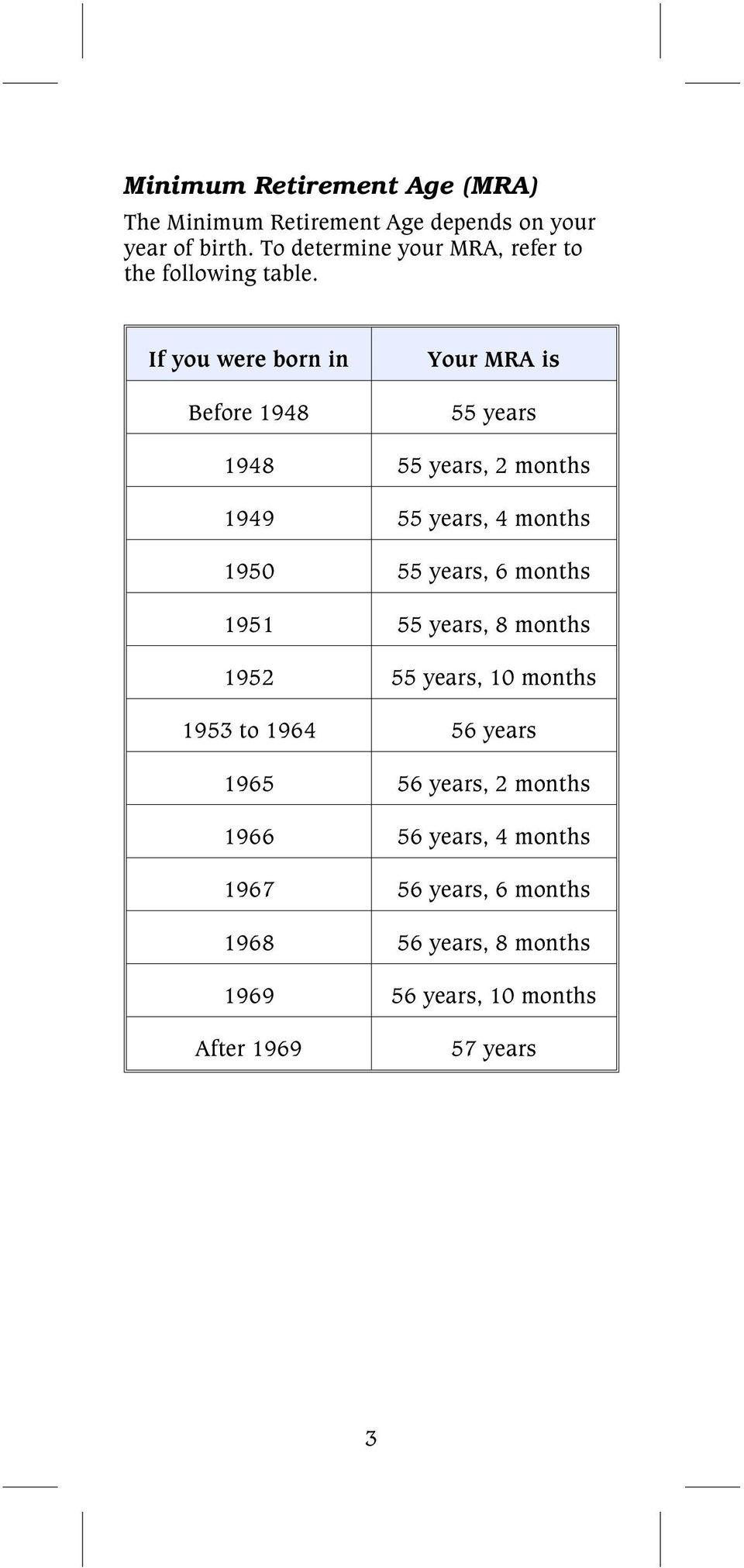 If you were born in Before 1948 Your MRA is 55 years 1948 55 years, 2 months 1949 55 years, 4 months 1950 55 years, 6