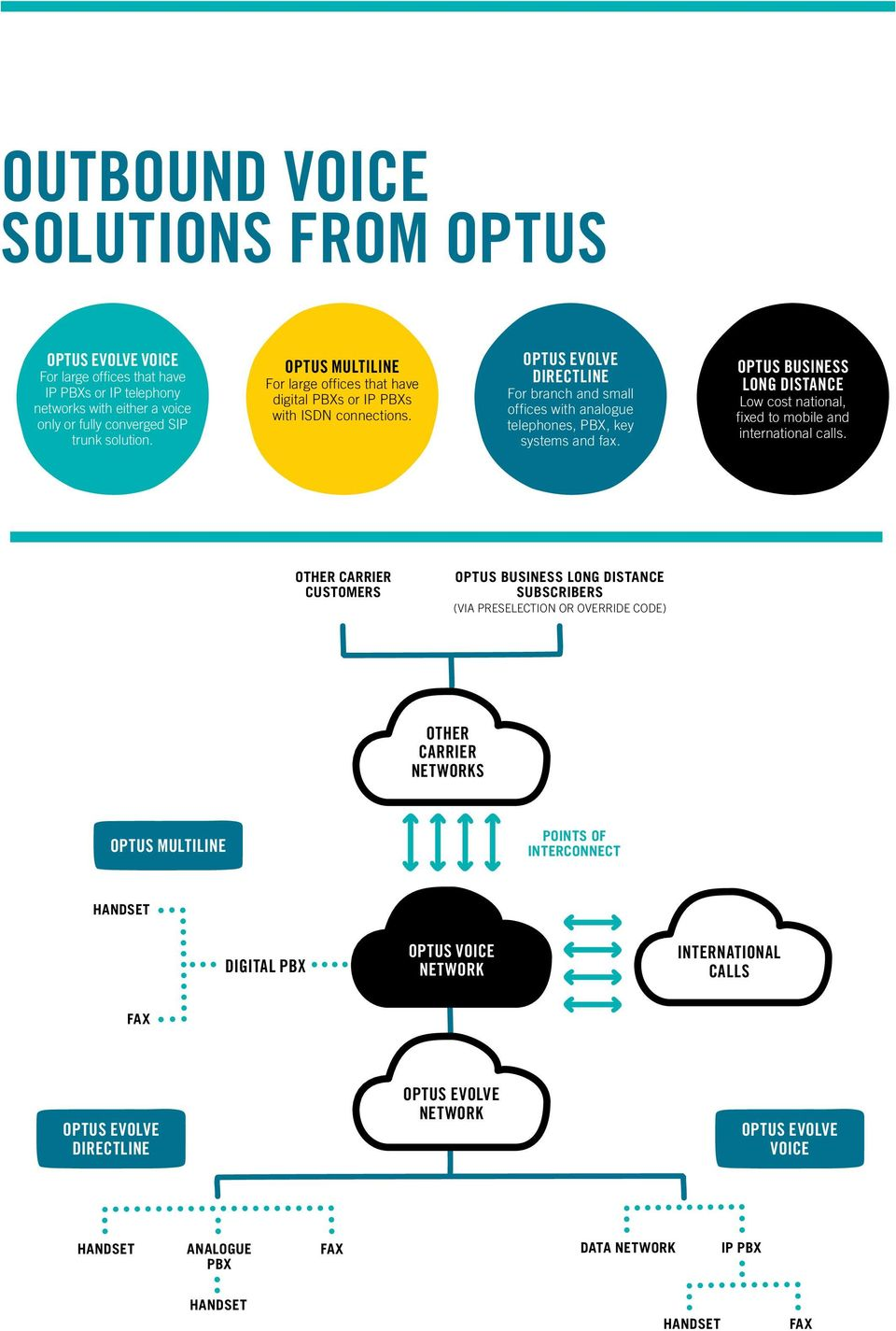 OPTUS BUSINESS LONG DISTANCE Low cost national, fixed to mobile and international calls.