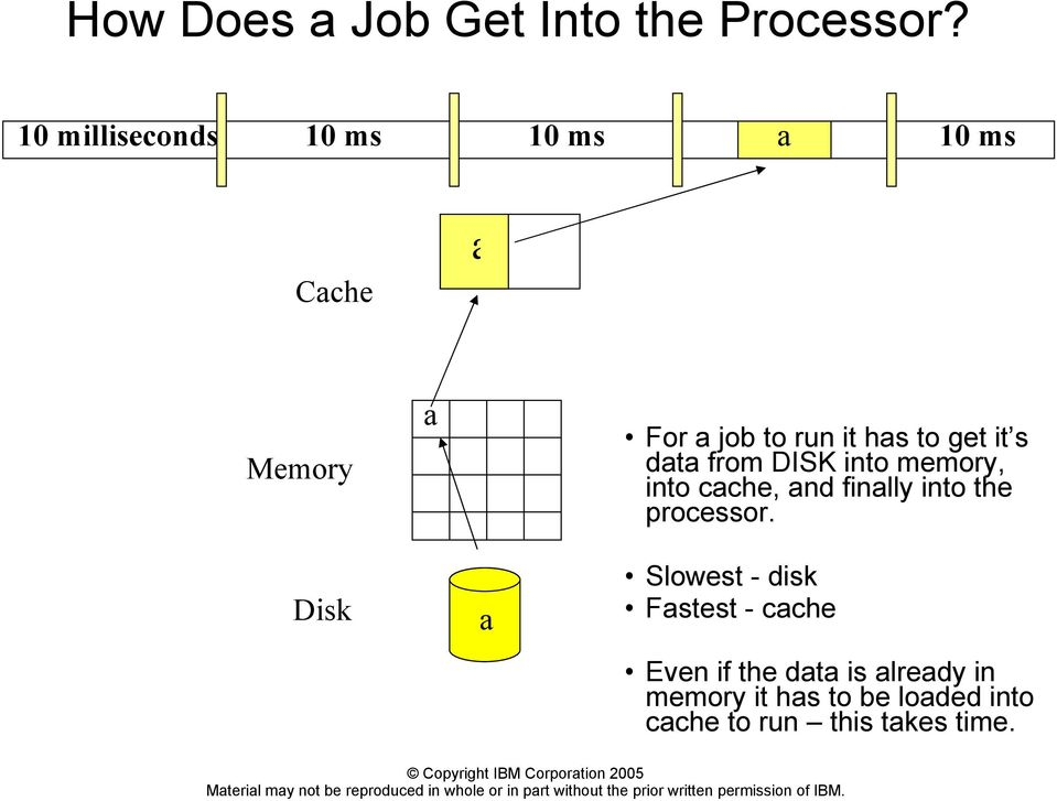 to get it s data from DISK into memory, into cache, and finally into the processor.