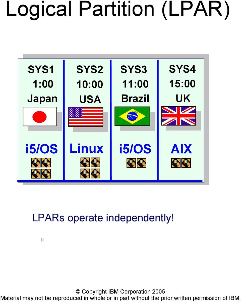 SYS4 15:00 UK ORD EMEPROGRESSO i5/os