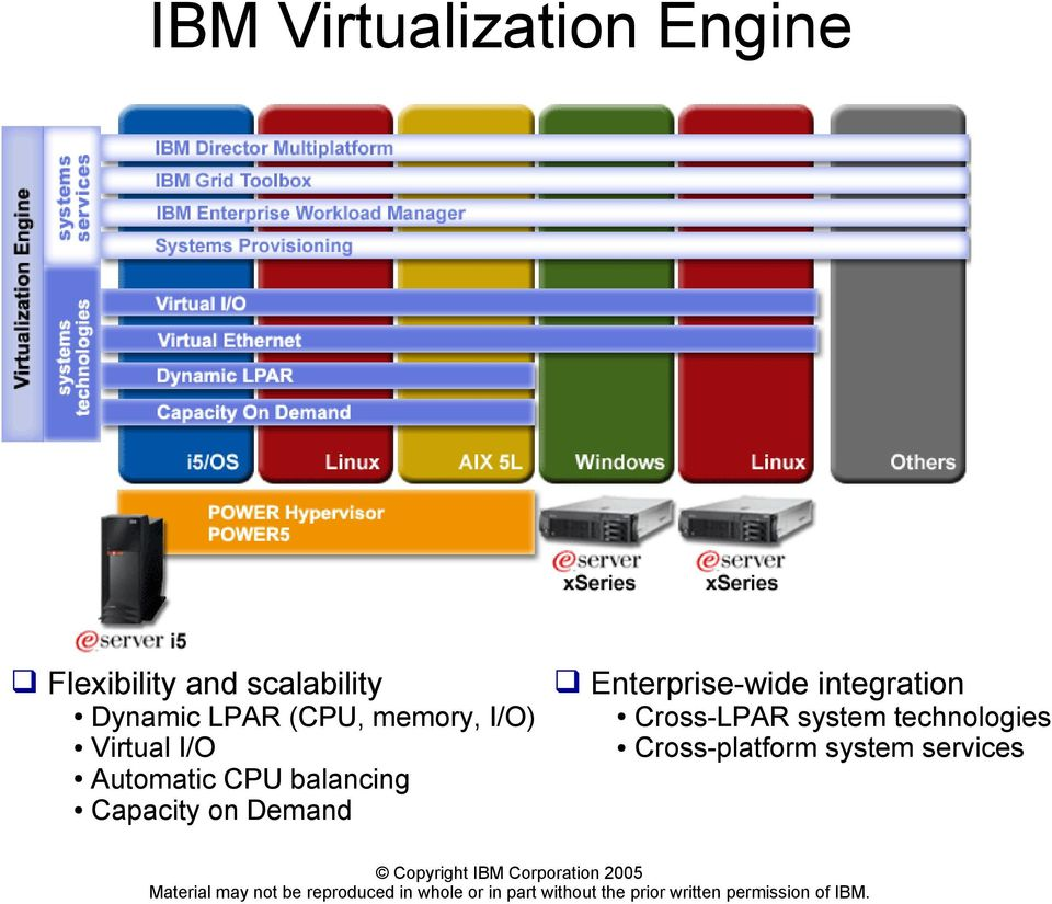 balancing Capacity on Demand Enterprise-wide integration