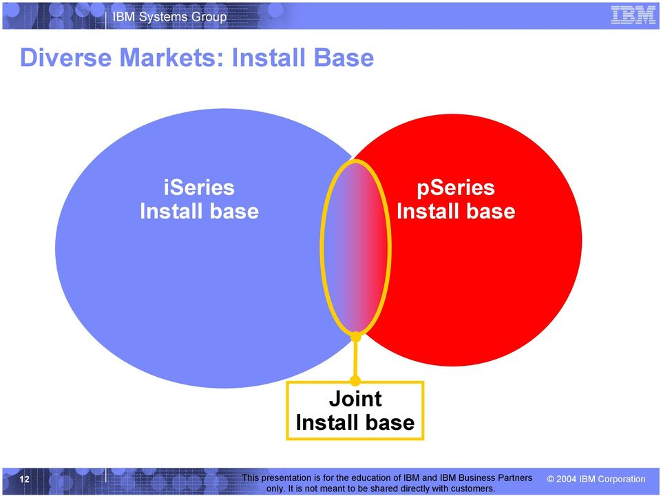 Install base pseries