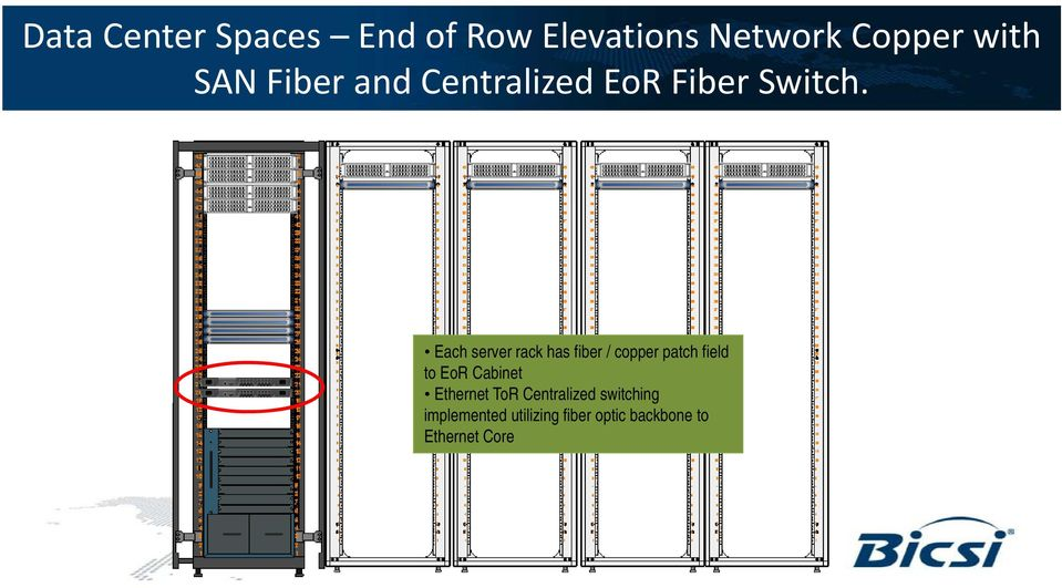 Each server rack has fiber / copper patch field to EoR Cabinet