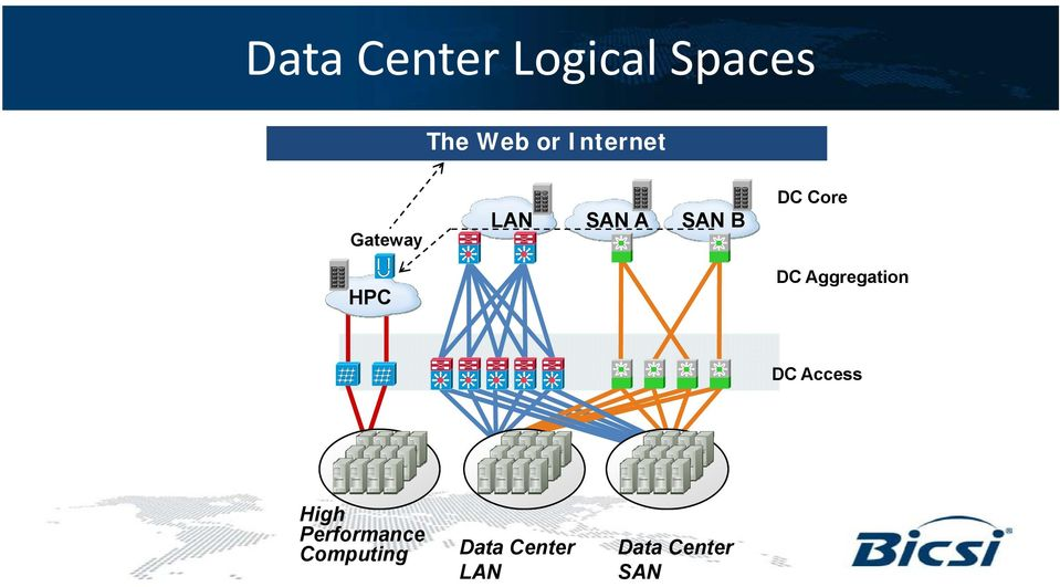 HPC DC Aggregation DC Access High