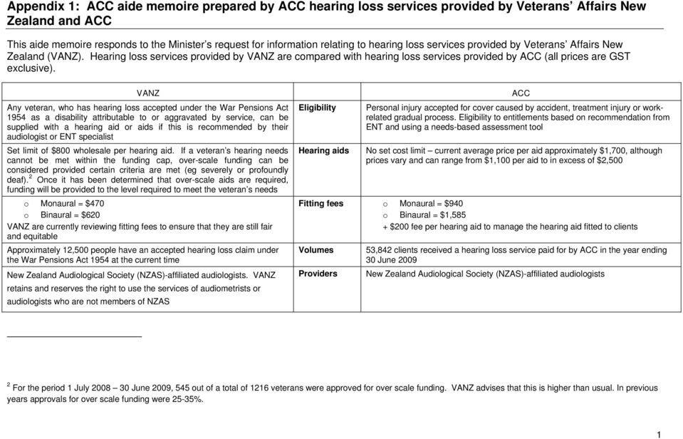 VANZ ACC Any veteran, who has hearing loss accepted under the War Pensions Act 1954 as a disability attributable to or aggravated by service, can be supplied with a hearing aid or aids if this is