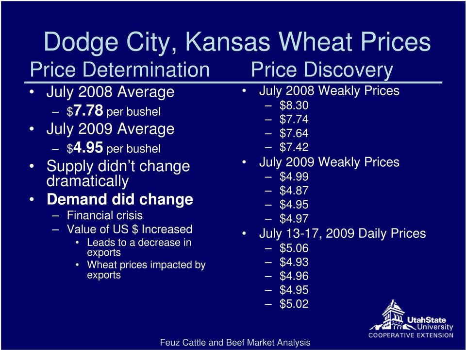 95 per bushel Supply didn t change dramatically Demand did change Financial crisis Value of US $ Increased Leads