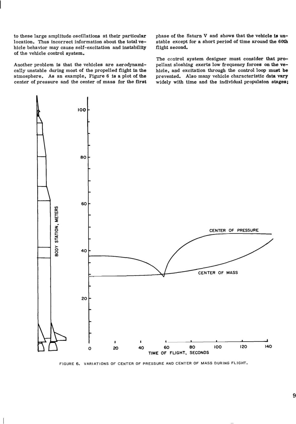 As an example, Figure 6 is a plot of the center of pressure and the center of mass for the first phase of the Saturn V and shows that the vehicle ie unstable except for a short period of time around