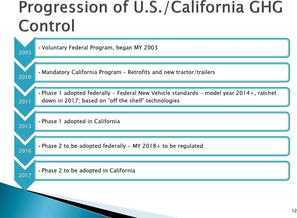 ratchet down in 2017; based on off the shelf technologies 2013 Phase 1 adopted in California 2016
