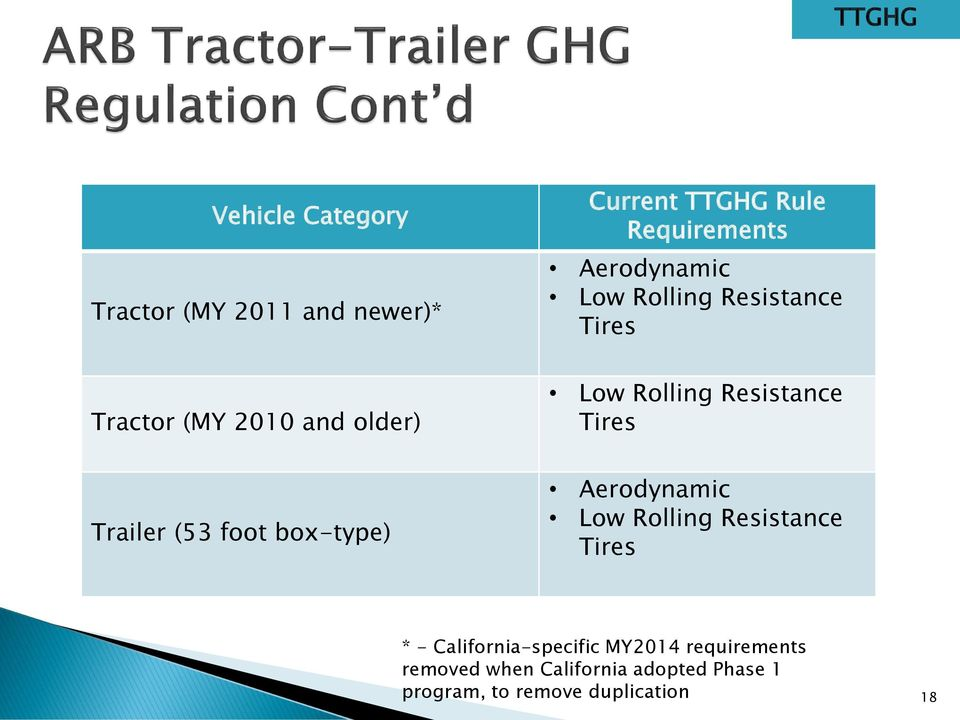 Tires Trailer (53 foot box-type) Aerodynamic Low Rolling Resistance Tires * -