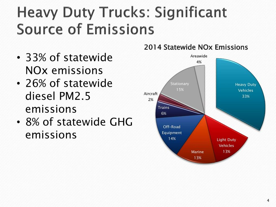 Emissions Areawide 4% Stationary Heavy Duty 15% Vehicles Aircraft