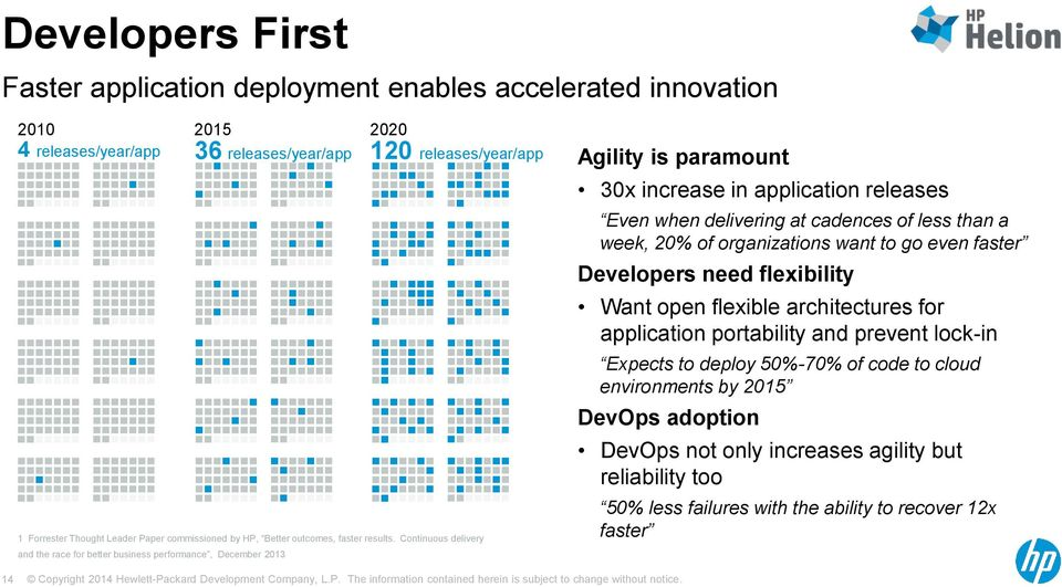 Continuous delivery and the race for better business performance, December 2013 2020 120 releases/year/app Agility is paramount 30x increase in application releases Even when delivering at