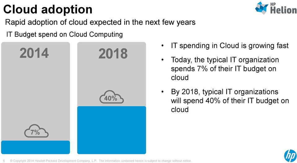 fast Today, the typical IT organization spends 7% of their IT budget on cloud