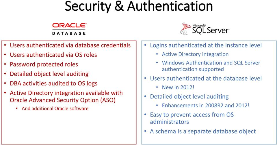 authenticated at the instance level Active Directory integration Windows Authentication and SQL Server authentication supported Users authenticated at the