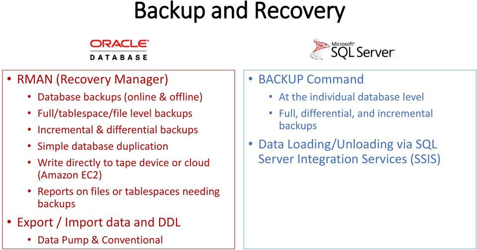 on files or tablespaces needing backups Export / Import data and DDL Data Pump & Conventional BACKUP Command At the