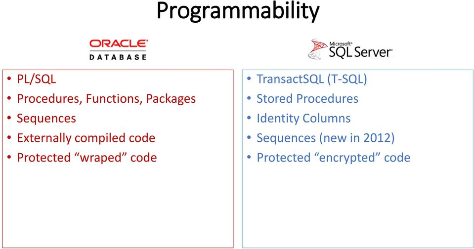 wraped code TransactSQL (T-SQL) Stored Procedures