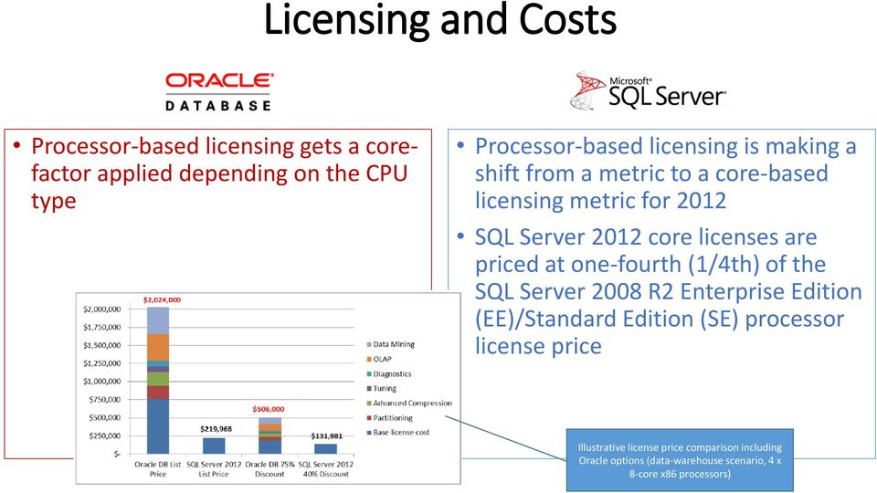 priced at one-fourth (1/4th) of the SQL Server 2008 R2 Enterprise Edition (EE)/Standard Edition (SE) processor