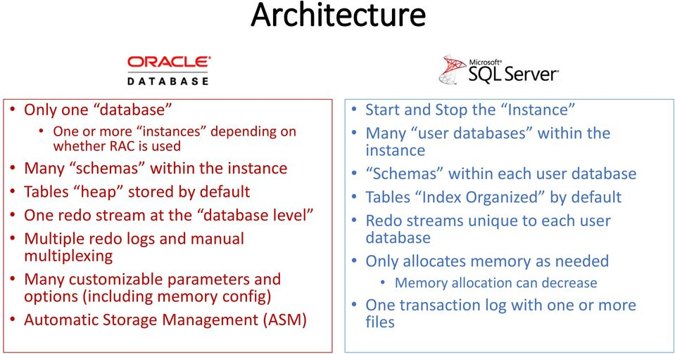 Storage Management (ASM) Start and Stop the Instance Many user databases within the instance Schemas within each user database Tables Index Organized by