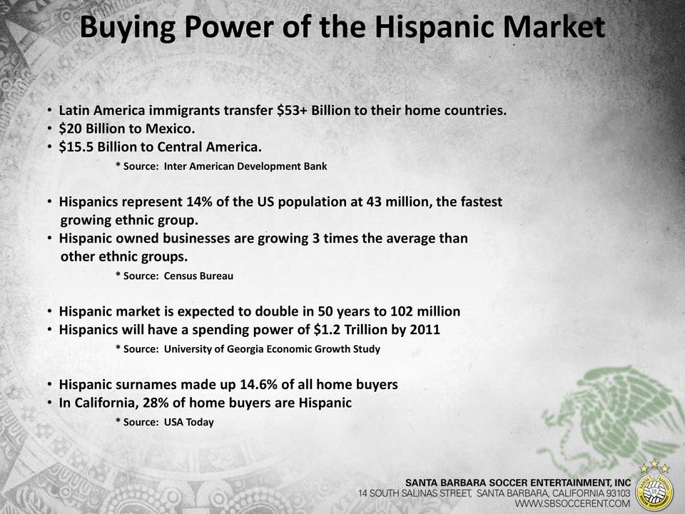 Hispanic owned businesses are growing 3 times the average than other ethnic groups.