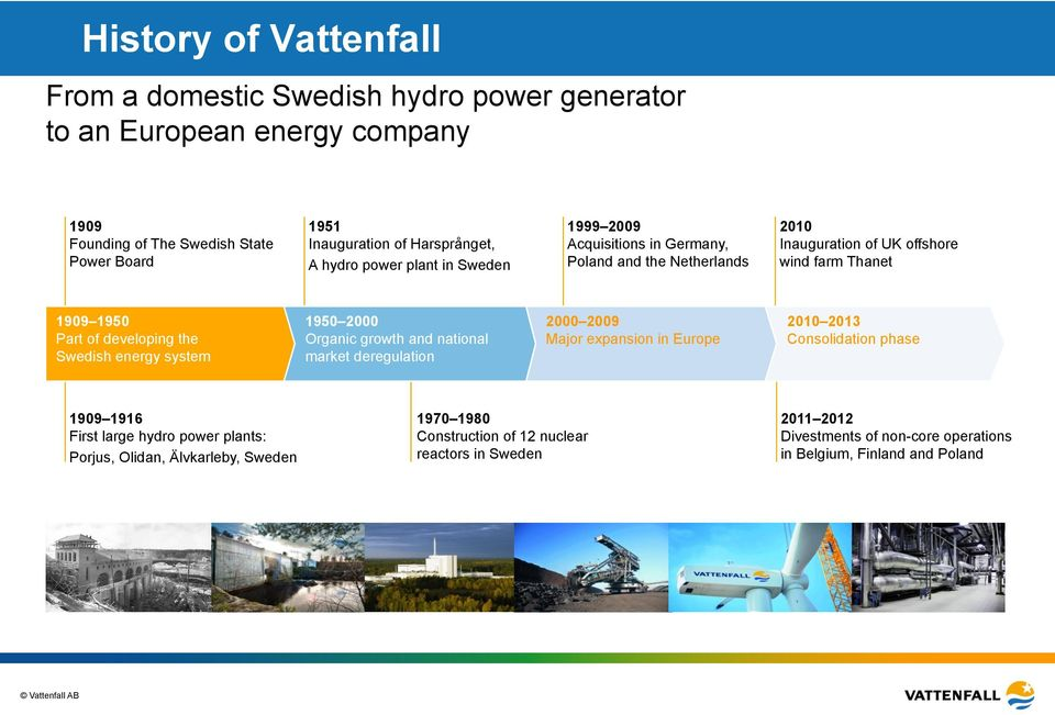 developing the Swedish energy system 1950 2000 Organic growth and national market deregulation 2000 2009 Major expansion in Europe 2010 2013 Consolidation phase 1909 1916 First