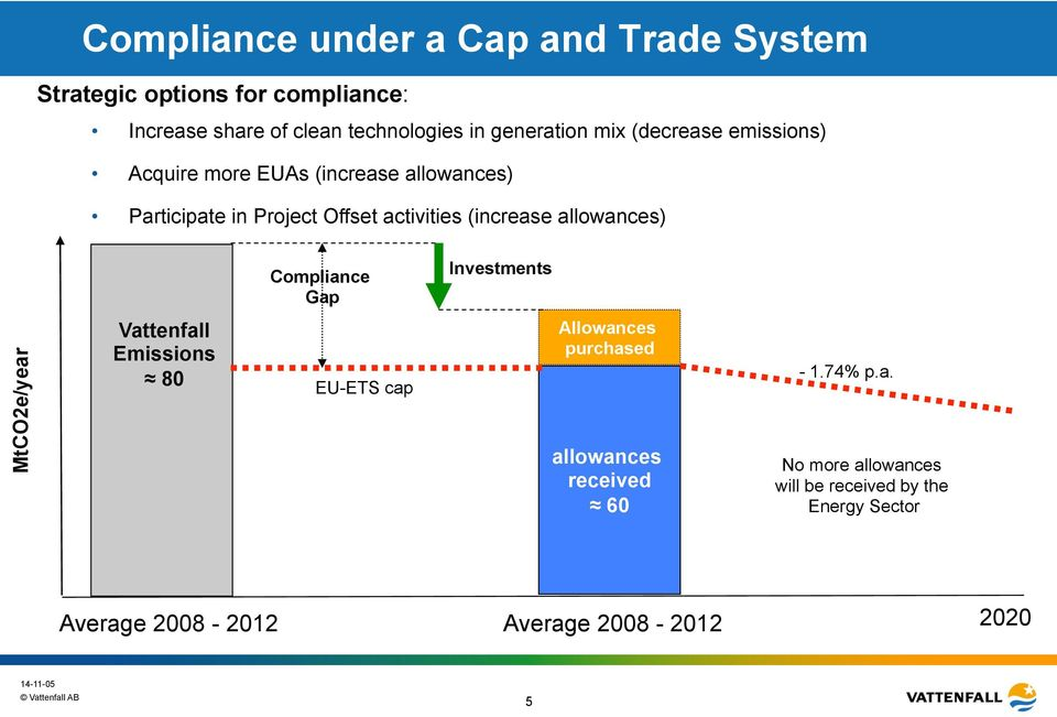 (increase allowances) Compliance Gap Investments MtCO2e/year Vattenfall Emissions 80 EUETS cap Allowances purchased