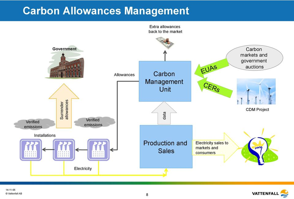 Verified emissions Surrender allowances Verified emissions data CDM Project