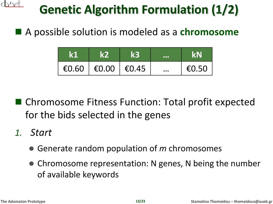 50 Chromosome Fitness Function: Total profit expected for the bids selected in the