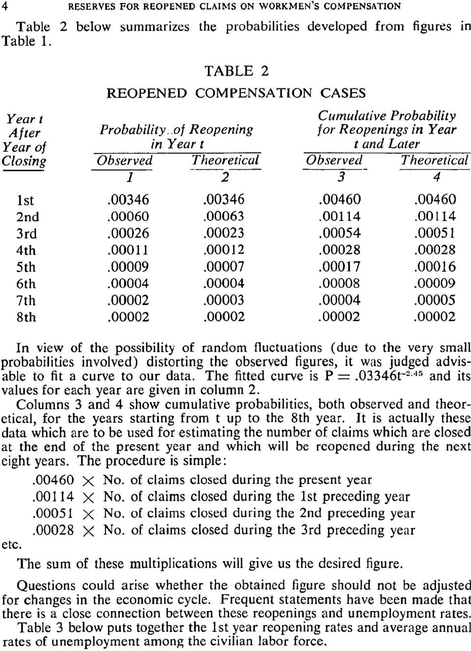 "of Reopening Jot"" Reopenings in Year Year of in Year t t and Later Closing Observed Theoretical Observed Theoretical 1 2 3 4 1st.00346.00346.00460.00460 2nd.00060.00063.00114.00114 3rd.00026.00023."