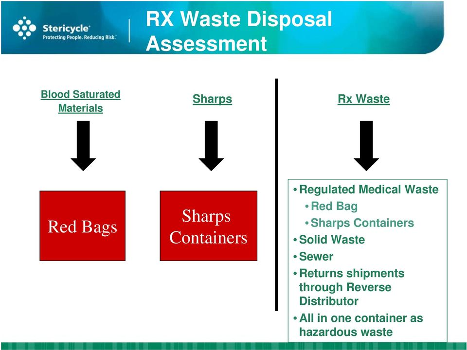 Red Bag Sharps Containers Solid Waste Sewer Returns shipments
