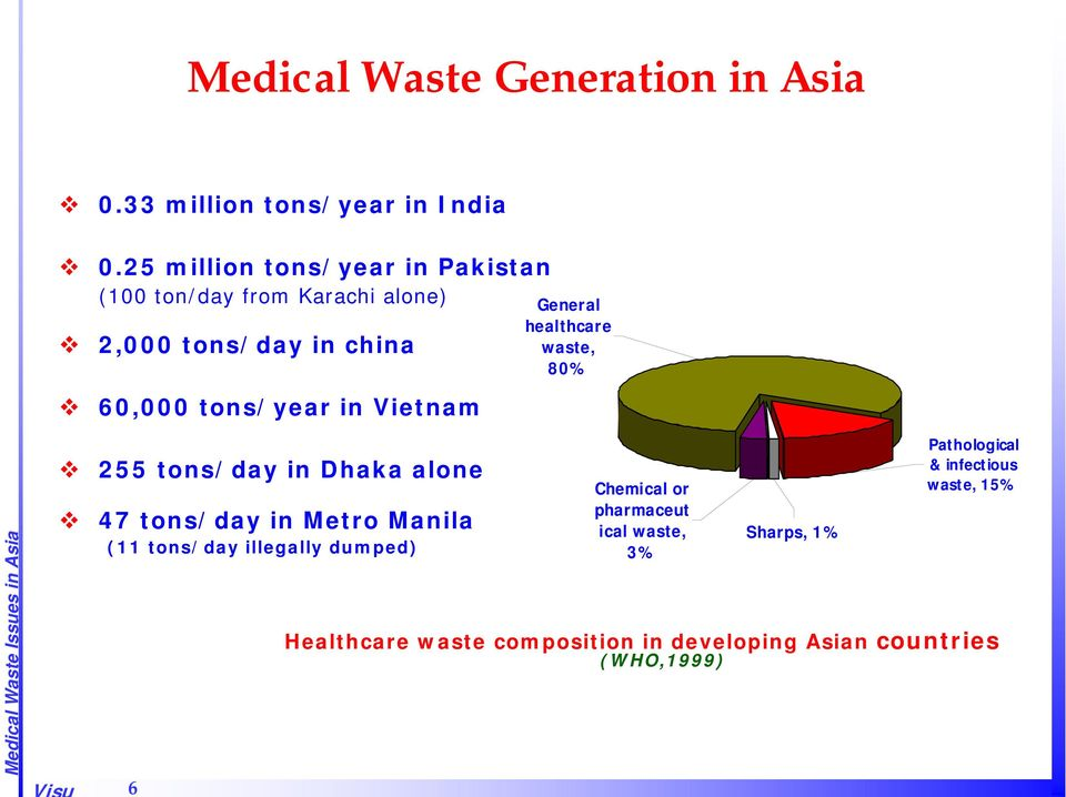 Vietnam General healthcare waste, 80% 255 tons/day in Dhaka alone 47 tons/day in Metro Manila (11 tons/day