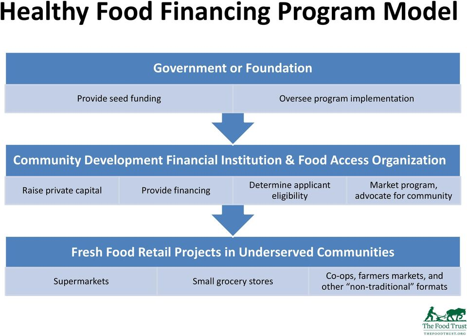 Provide financing Determine applicant eligibility Market program, advocate for community Fresh Food Retail
