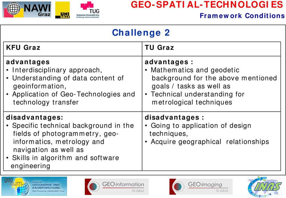 navigation as well as Skills in algorithm and software engineering TU Graz advantages : Mathematics and geodetic background for the above mentioned