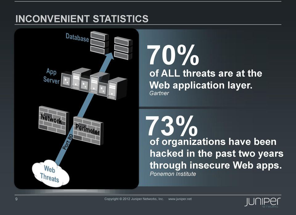 Gartner 73% of organizations have been hacked in the past two