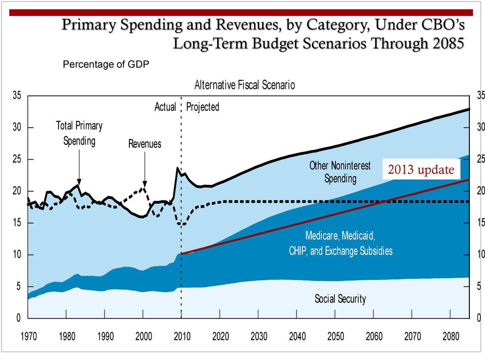 Projected Other Noninterest Spending 2013 update 35 30 25 20 15 10 Medicare, Medicaid, CHIP, and