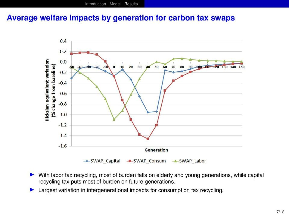 capital recycling tax puts most of burden on future generations.