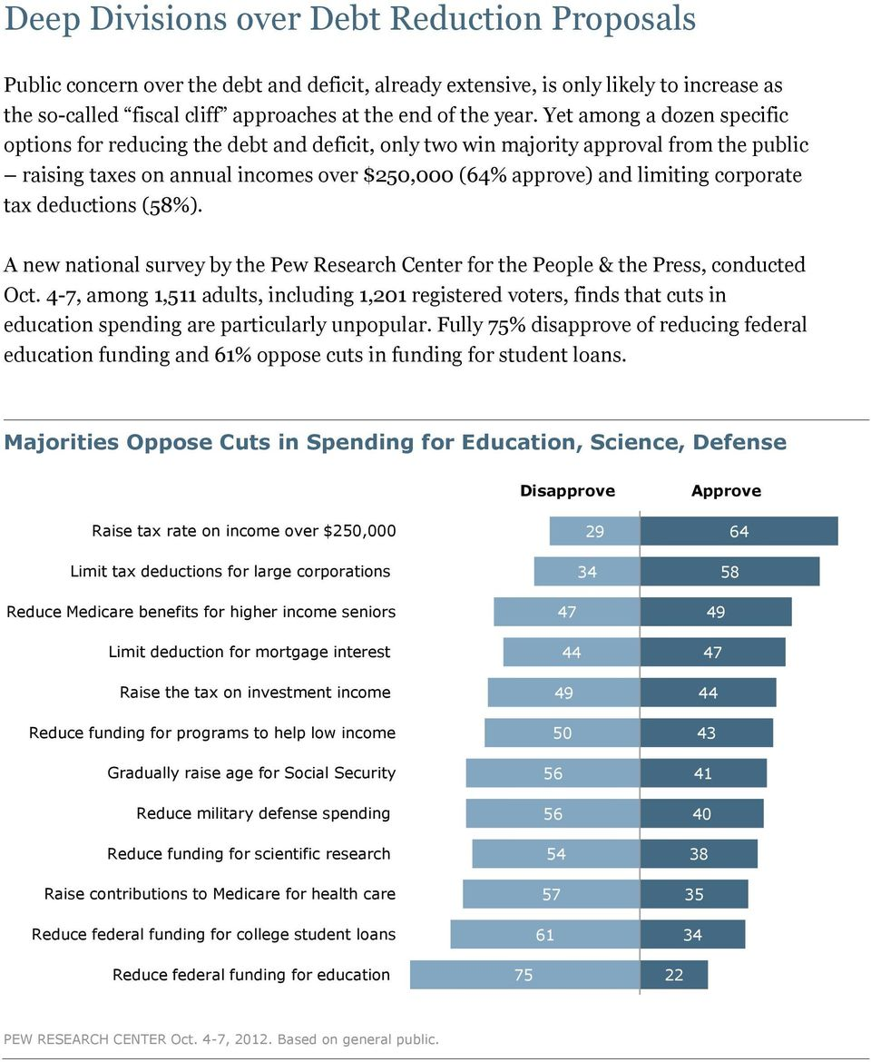 tax deductions (58%). A new national survey by the Pew Research Center for the People & the Press, conducted Oct.