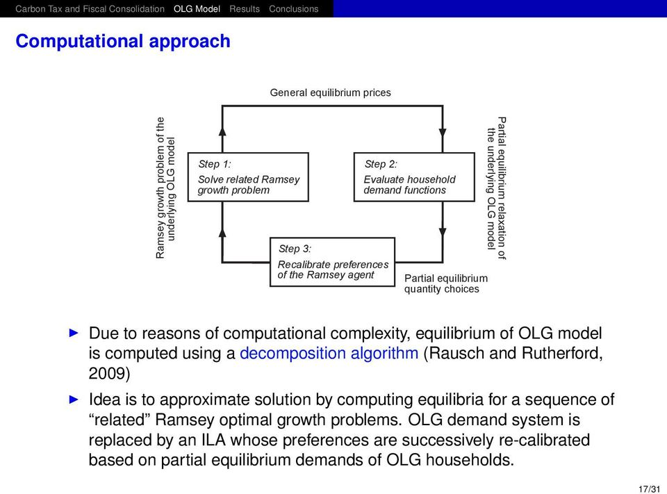 complexity, equilibrium of OLG model is computed using a decomposition algorithm (Rausch and Rutherford, 2009) Idea is to approximate solution by computing equilibria for a sequence of