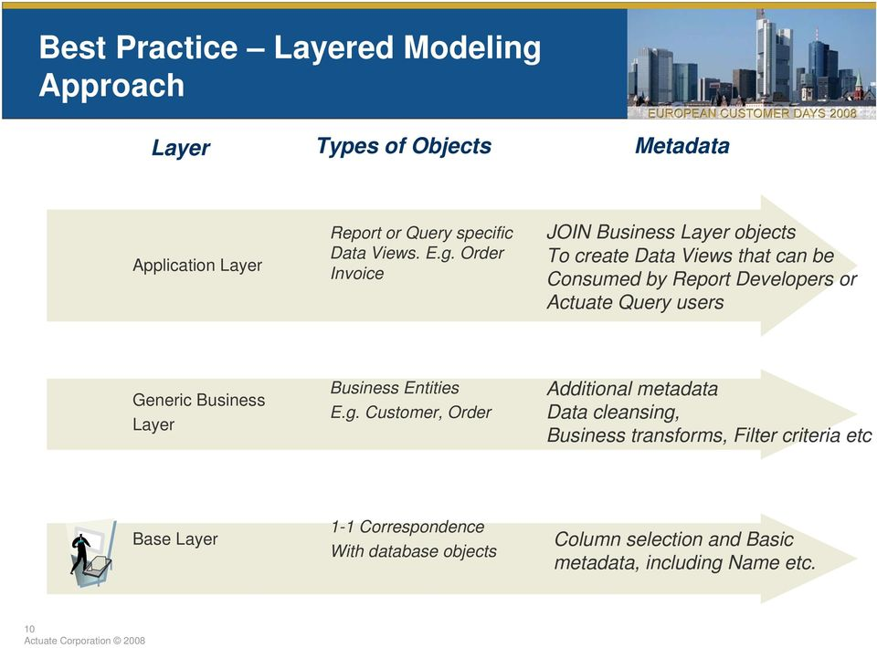 users Generic Business Layer Business Entities E.g.