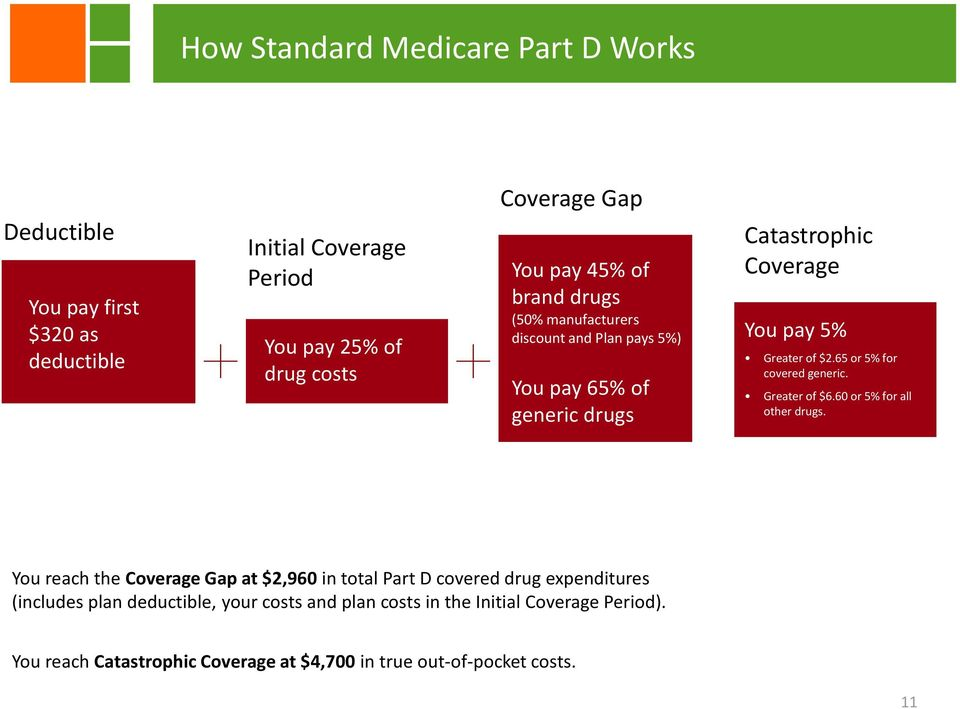 65 or 5% for covered generic. Greater of $6.60 or 5% for all other drugs.
