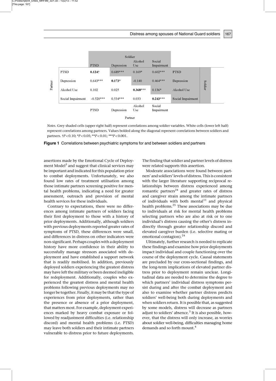 001. Figure 1 Correlations between psychiatric symptoms for and between soldiers and partners assertions made by the Emotional Cycle of Deployment Model 3 and suggest that clinical services may be
